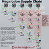 Megalodon Supply Chain